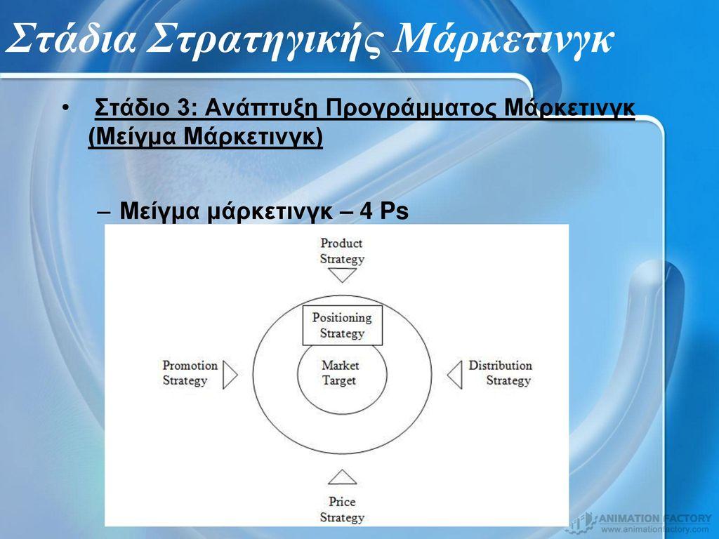 Στάδια Στρατηγικής Μάρκετινγκ