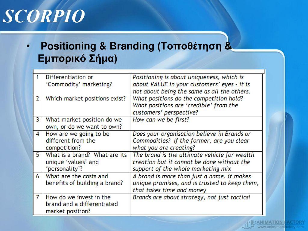 SCORPIO Positioning & Branding (Τοποθέτηση & Εμπορικό Σήμα)