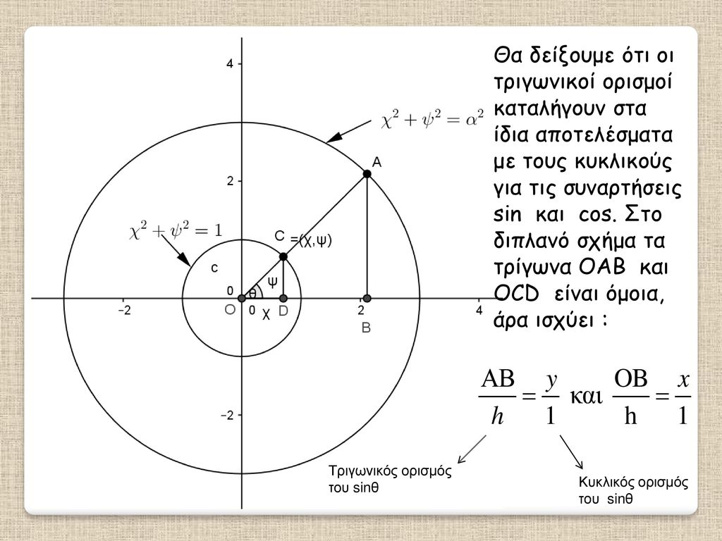 Θα δείξουμε ότι οι τριγωνικοί ορισμοί καταλήγουν στα ίδια αποτελέσματα με τους κυκλικούς για τις συναρτήσεις sin και cos. Στο διπλανό σχήμα τα τρίγωνα OAB και OCD είναι όμοια, άρα ισχύει :