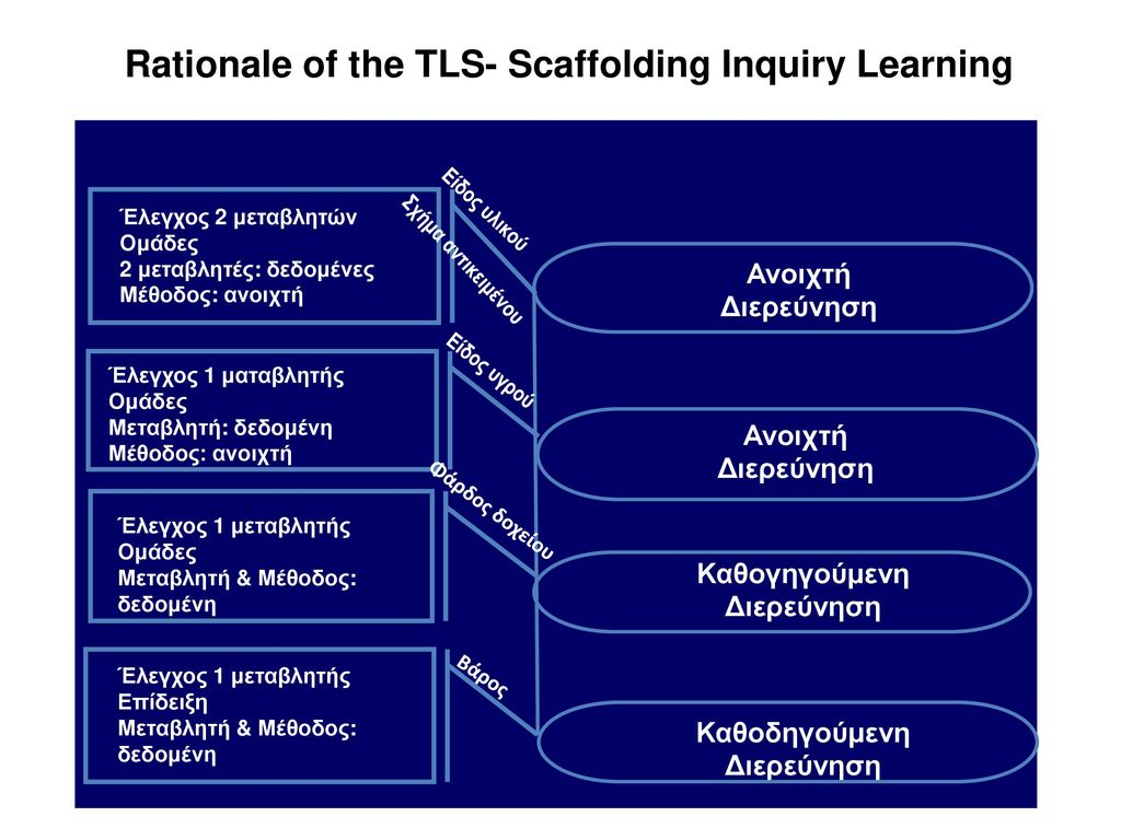 Rationale of the TLS- Scaffolding Inquiry Learning