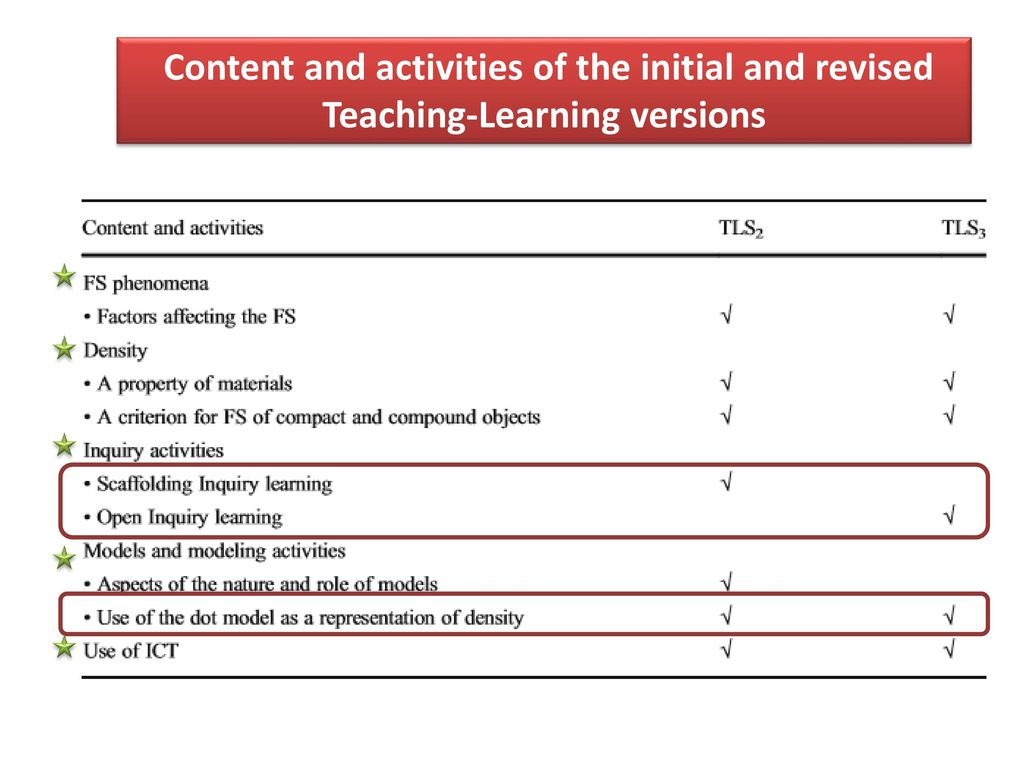 Content and activities of the initial and revised Teaching-Learning versions
