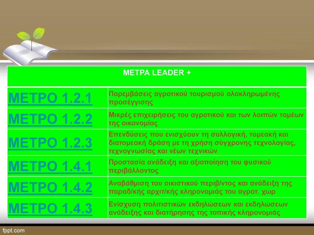 ΜΕΤΡΟ 1.2.1 ΜΕΤΡΟ 1.2.2 ΜΕΤΡΟ 1.2.3 ΜΕΤΡΟ 1.4.1 ΜΕΤΡΟ 1.4.2