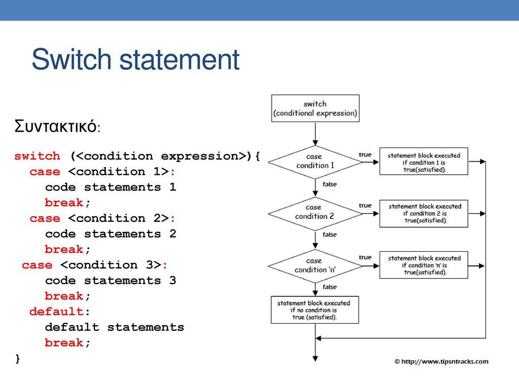 Switch statement Συντακτικό: switch (<condition expression>){