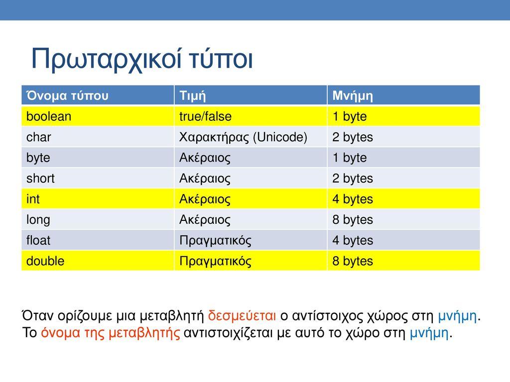 Πρωταρχικοί τύποι Όνομα τύπου. Τιμή. Μνήμη. boolean. true/false. 1 byte. char. Χαρακτήρας (Unicode)