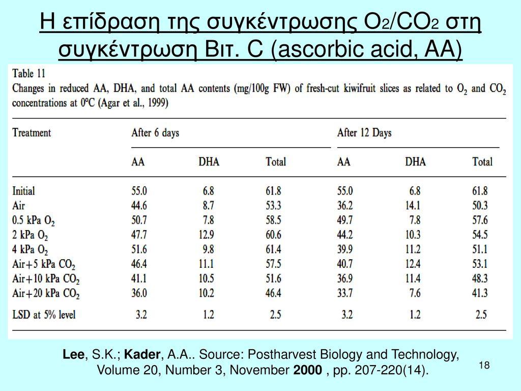Η επίδραση της συγκέντρωσης Ο2/CO2 στη συγκέντρωση Βιτ