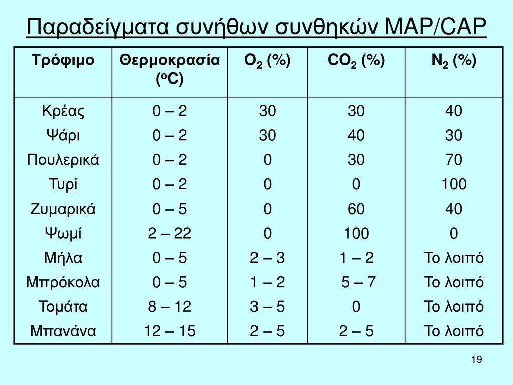 Παραδείγματα συνήθων συνθηκών MAP/CAP