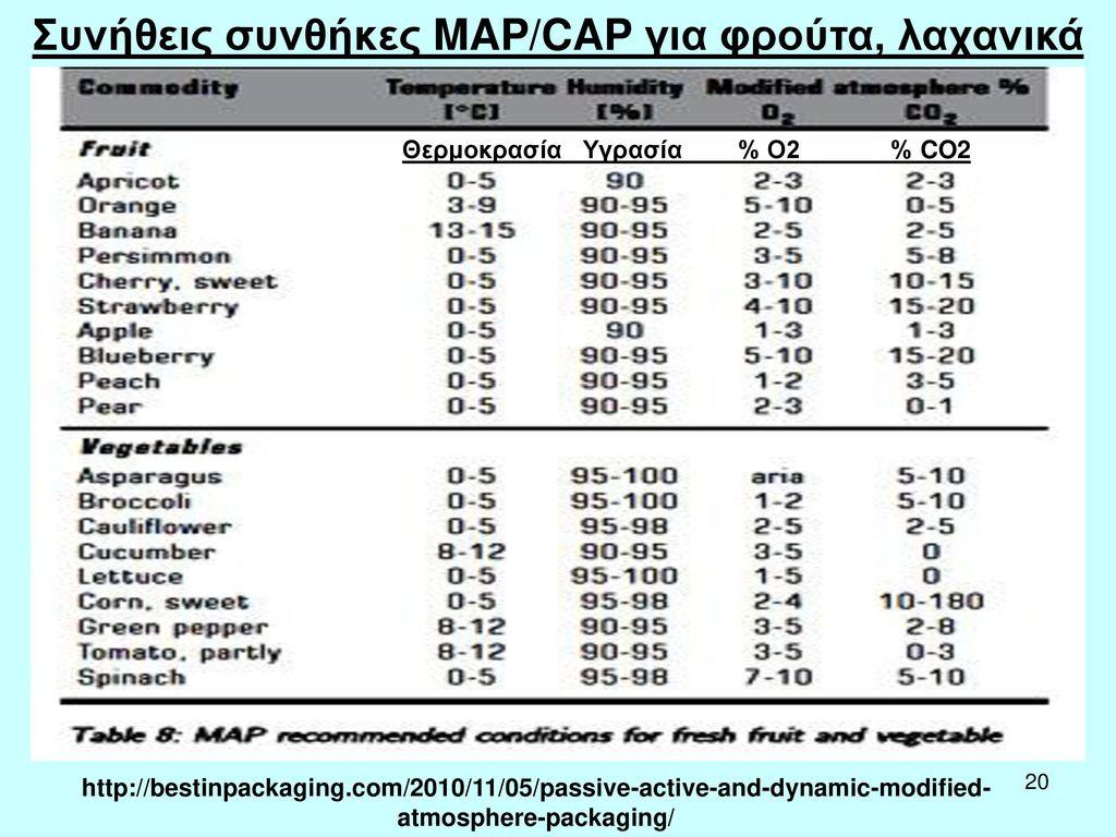 Συνήθεις συνθήκες MAP/CAP για φρούτα, λαχανικά