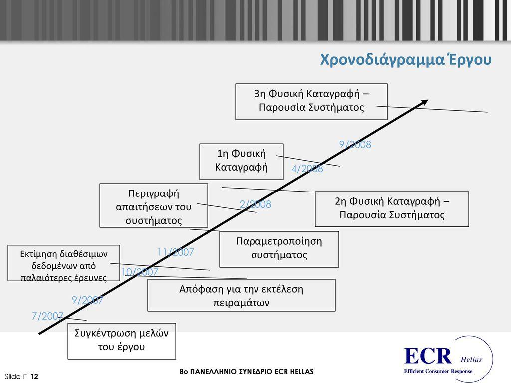 Χρονοδιάγραμμα Έργου 3η Φυσική Καταγραφή – Παρουσία Συστήματος