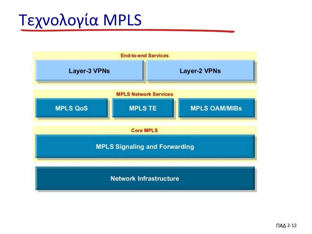 Τεχνολογία MPLS ΠΑΔ