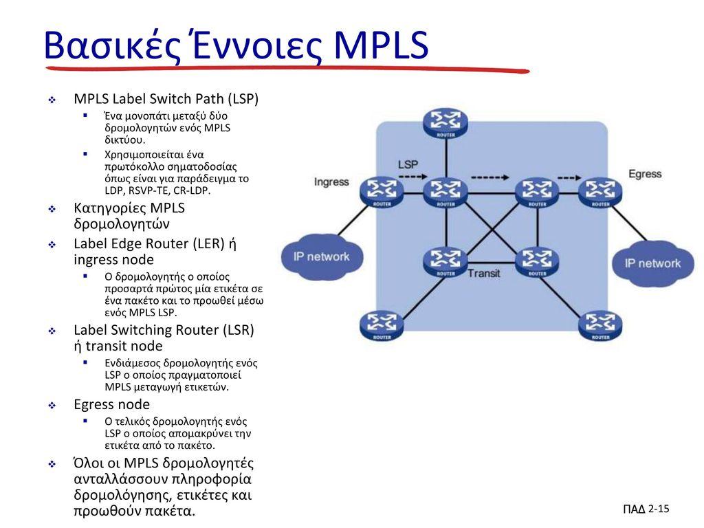 Βασικές Έννοιες MPLS MPLS Label Switch Path (LSP)