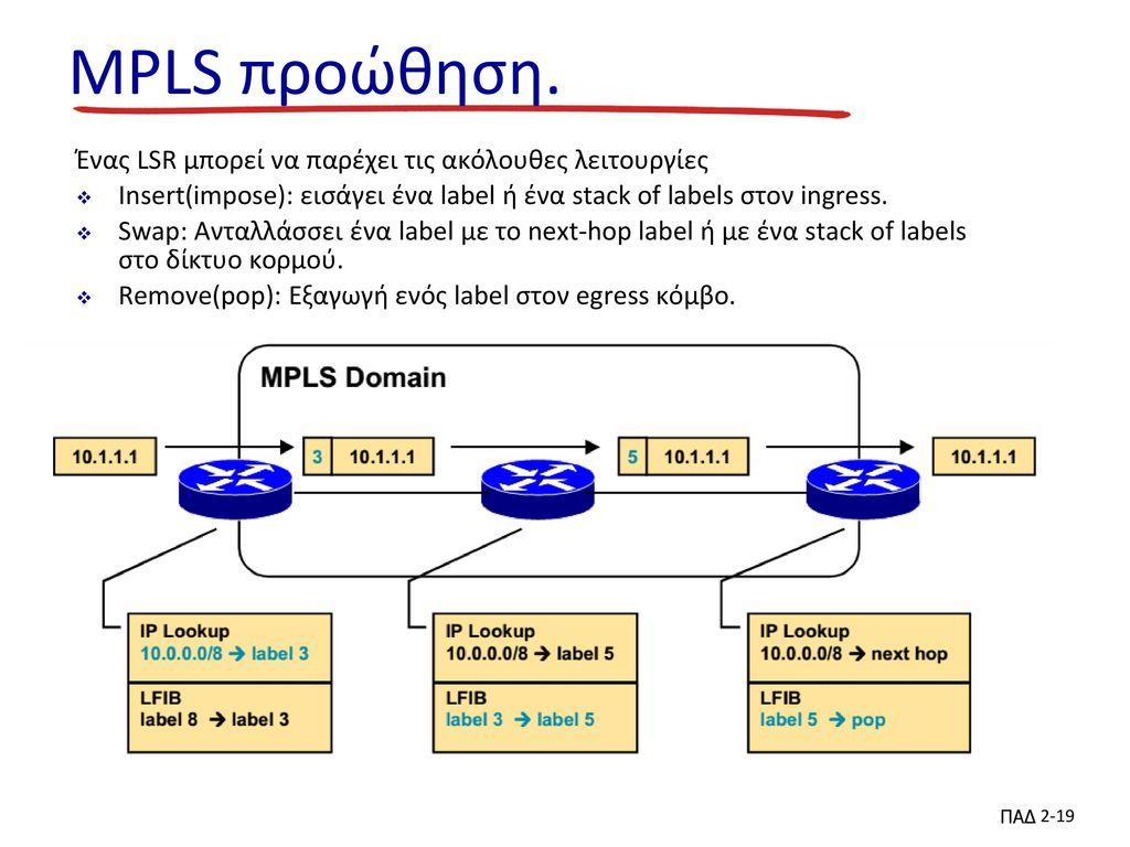 MPLS προώθηση. Ένας LSR μπορεί να παρέχει τις ακόλουθες λειτουργίες