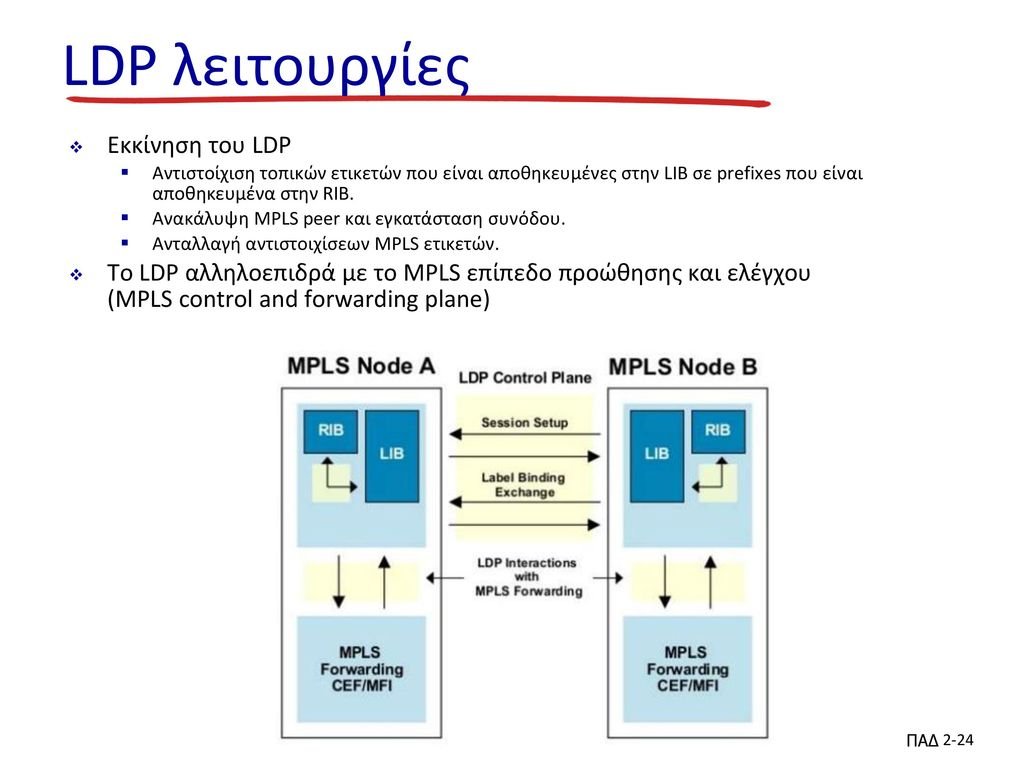 LDP λειτουργίες Εκκίνηση του LDP