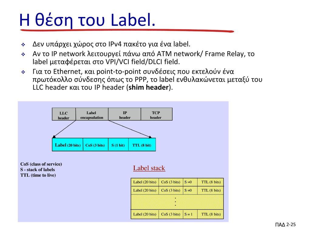 Η θέση του Label. Δεν υπάρχει χώρος στο IPv4 πακέτο για ένα label.