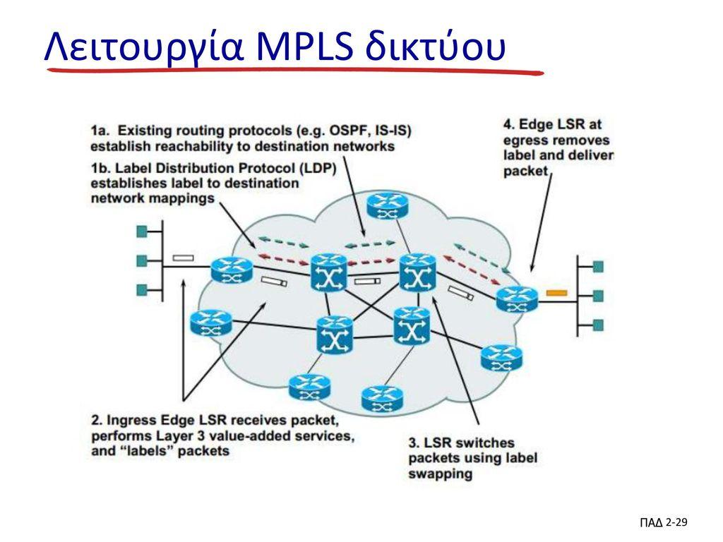 Λειτουργία MPLS δικτύου