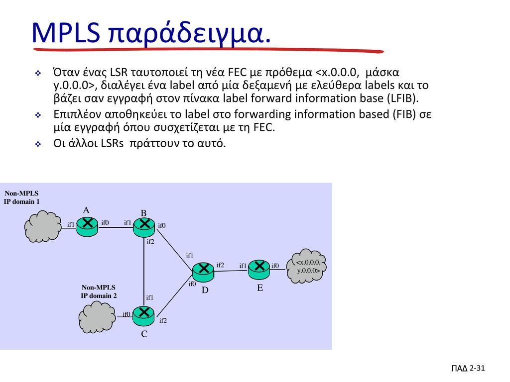 MPLS παράδειγμα.
