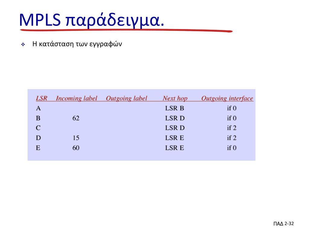 MPLS παράδειγμα. Η κατάσταση των εγγραφών ΠΑΔ