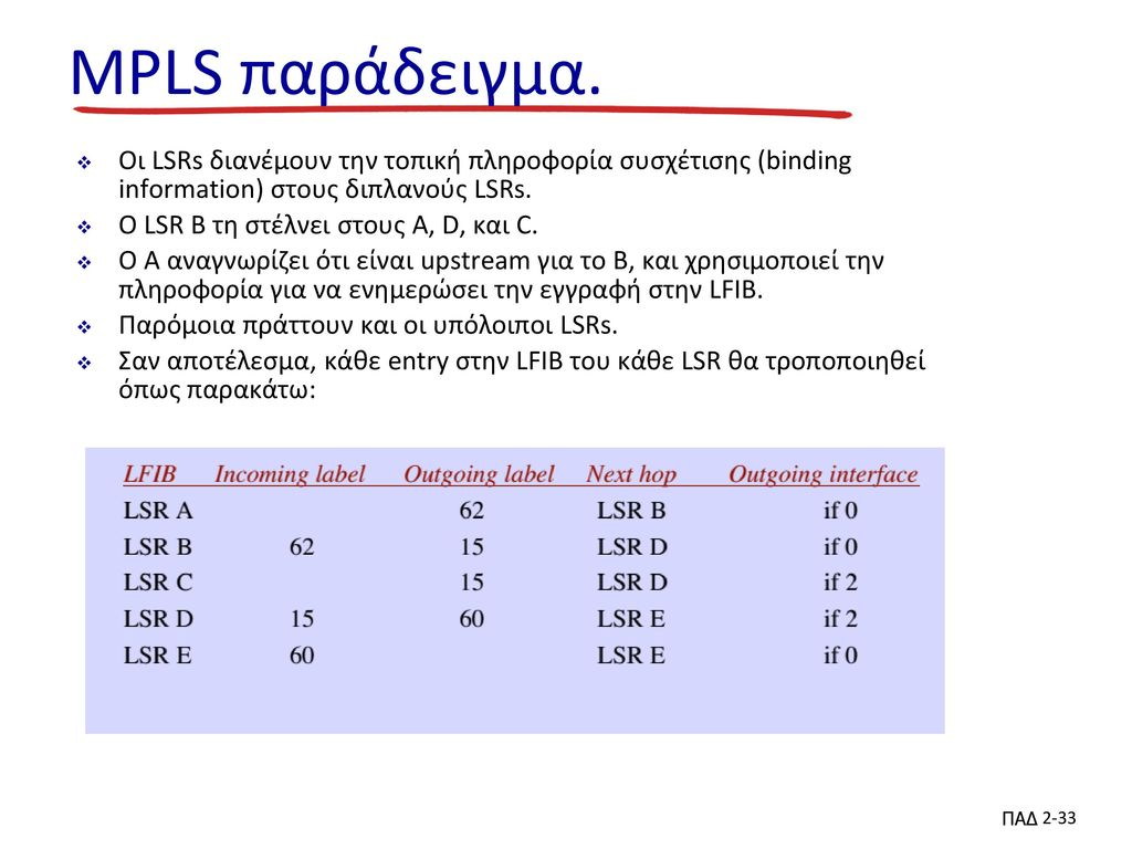 MPLS παράδειγμα. Οι LSRs διανέμουν την τοπική πληροφορία συσχέτισης (binding information) στους διπλανούς LSRs.