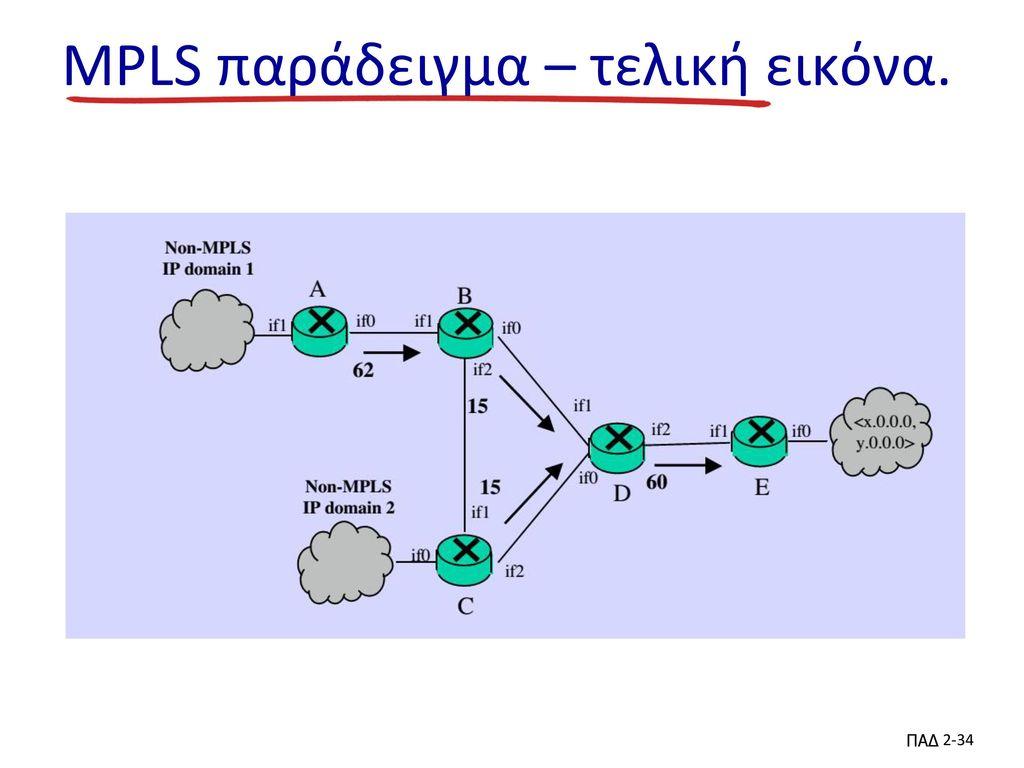 MPLS παράδειγμα – τελική εικόνα.