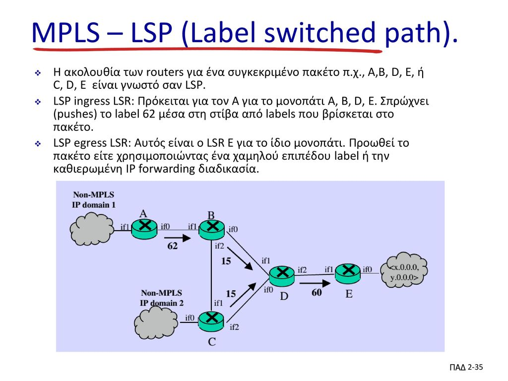 MPLS – LSP (Label switched path).