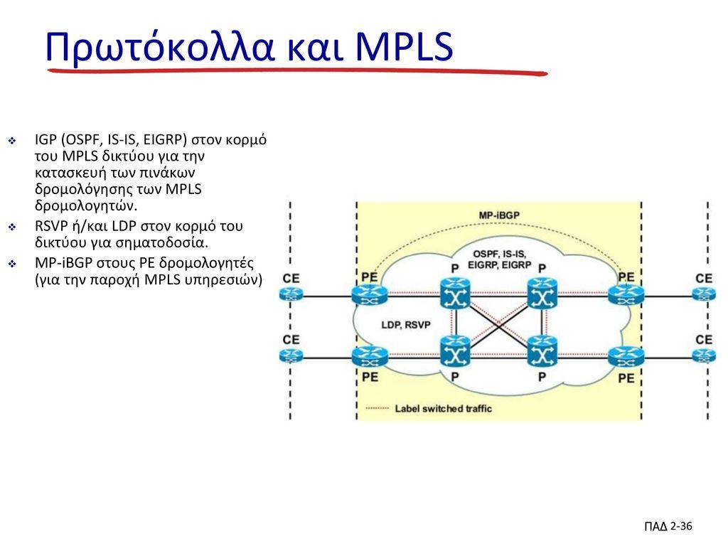 Πρωτόκολλα και MPLS IGP (OSPF, IS-IS, EIGRP) στον κορμό του MPLS δικτύου για την κατασκευή των πινάκων δρομολόγησης των MPLS δρομολογητών.