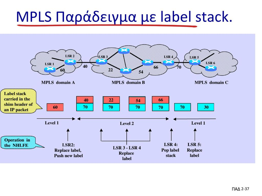 MPLS Παράδειγμα με label stack.