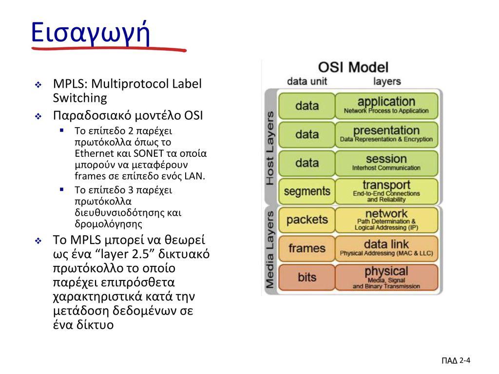 Εισαγωγή MPLS: Multiprotocol Label Switching Παραδοσιακό μοντέλο OSI