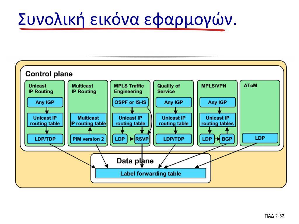 Συνολική εικόνα εφαρμογών.