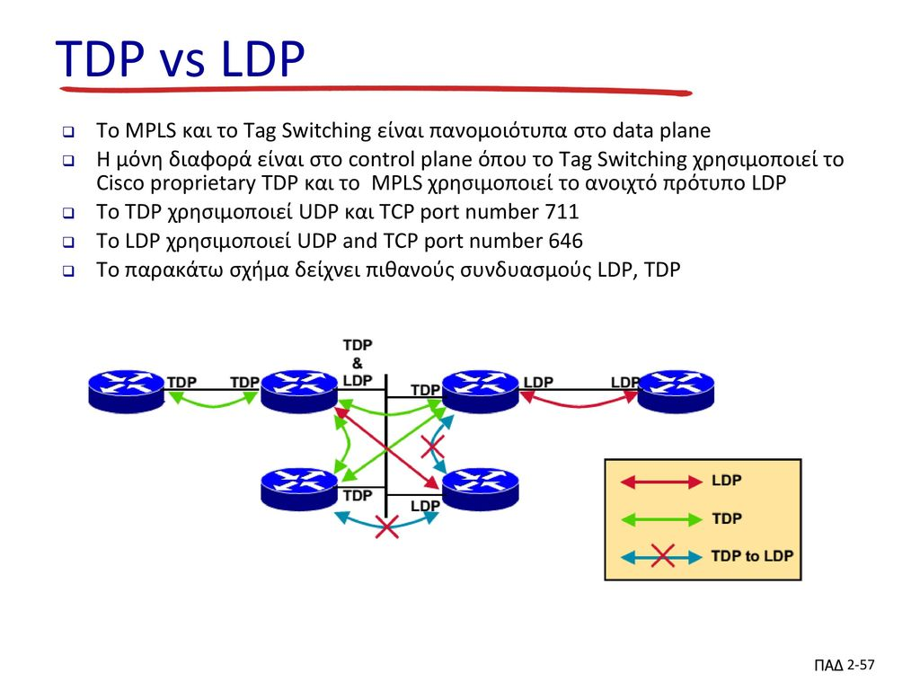 TDP vs LDP To MPLS και το Tag Switching είναι πανομοιότυπα στο data plane.