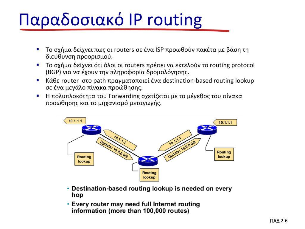Παραδοσιακό IP routing