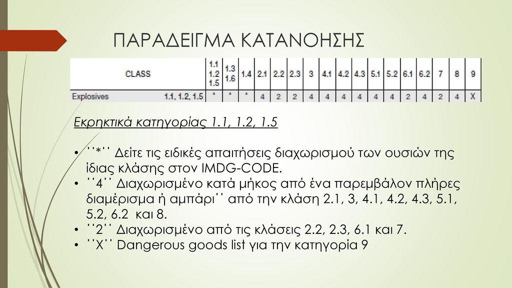ΠΑΡΑΔΕΙΓΜΑ ΚΑΤΑΝΟΗΣΗΣ