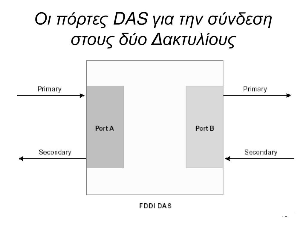 Οι πόρτες DAS για την σύνδεση στους δύο Δακτυλίους