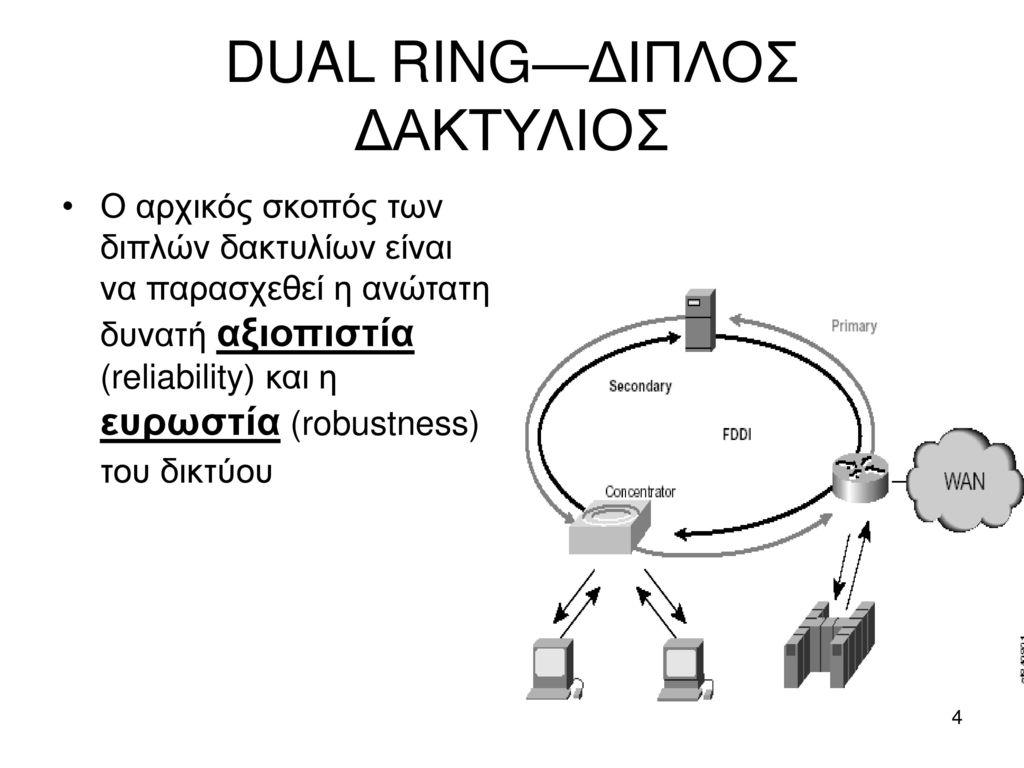 DUAL RING—ΔΙΠΛΟΣ ΔΑΚΤΥΛΙΟΣ