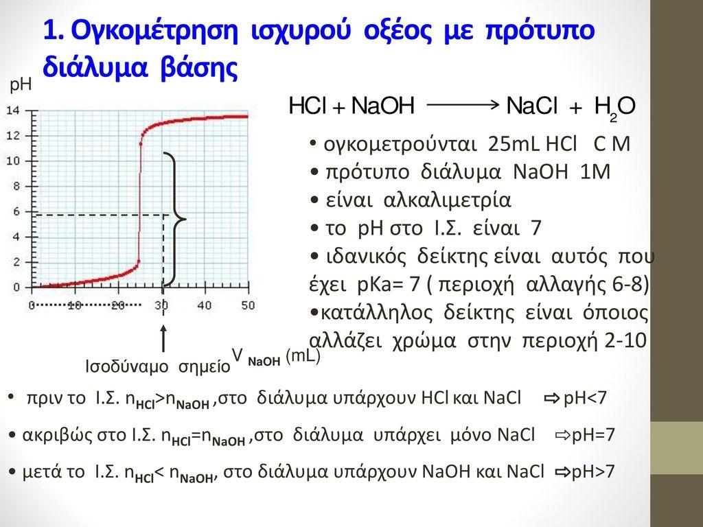 1. Ογκομέτρηση ισχυρού οξέος με πρότυπο διάλυμα βάσης