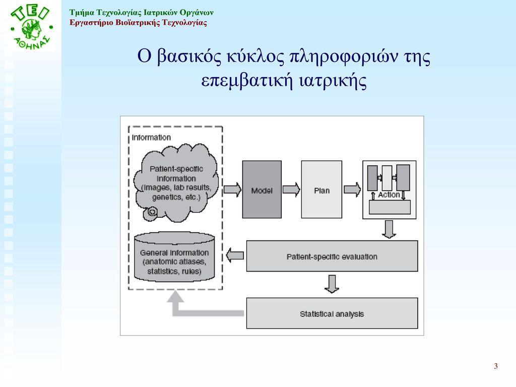 Ο βασικός κύκλος πληροφοριών της επεμβατική ιατρικής