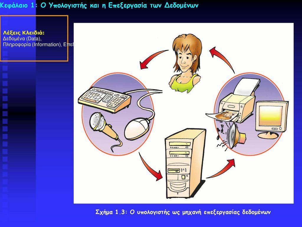 Σχήμα 1.3: Ο υπολογιστής ως μηχανή επεξεργασίας δεδομένων