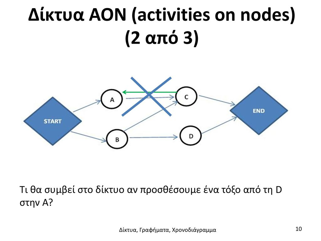 Δίκτυα AON (activities on nodes) (2 από 3)