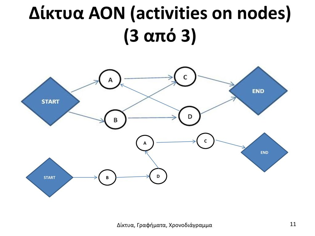 Δίκτυα AON (activities on nodes) (3 από 3)