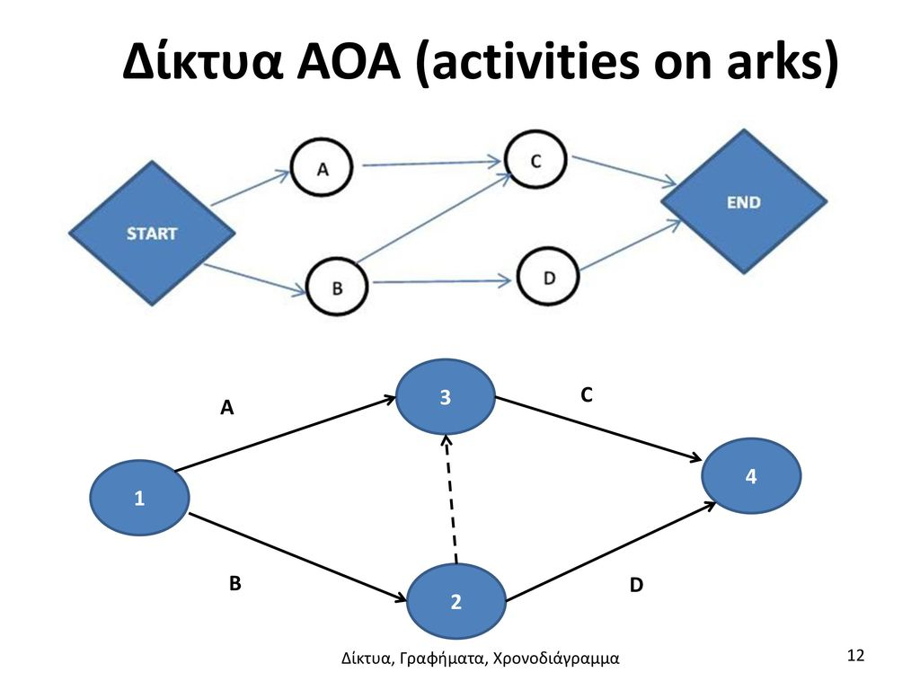 Δίκτυα AOA (activities on arks)