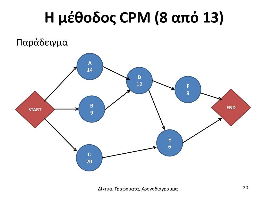 Δίκτυα, Γραφήματα, Χρονοδιάγραμμα
