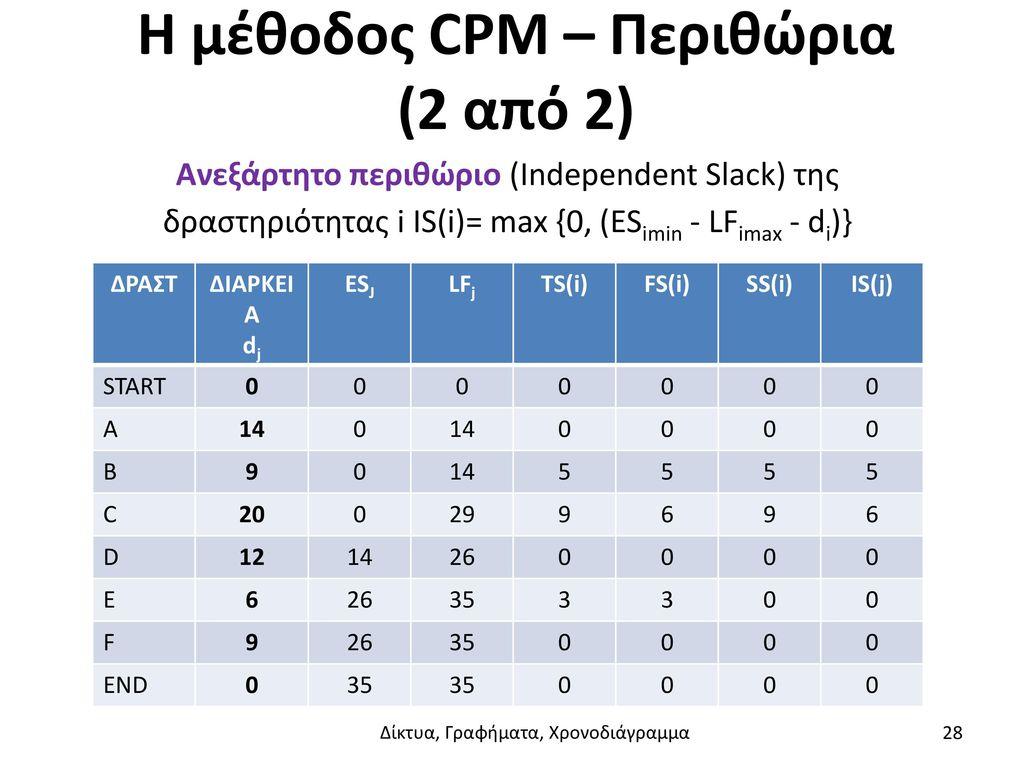 Η μέθοδος CPM – Περιθώρια (2 από 2)