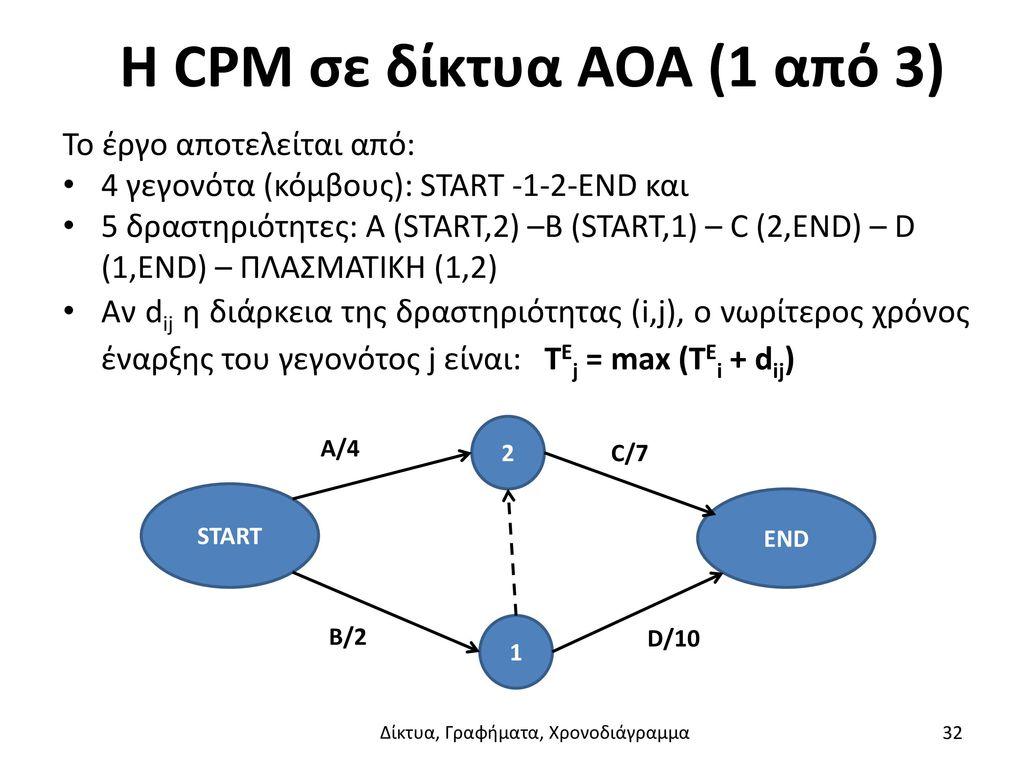 Η CPM σε δίκτυα AOA (1 από 3)