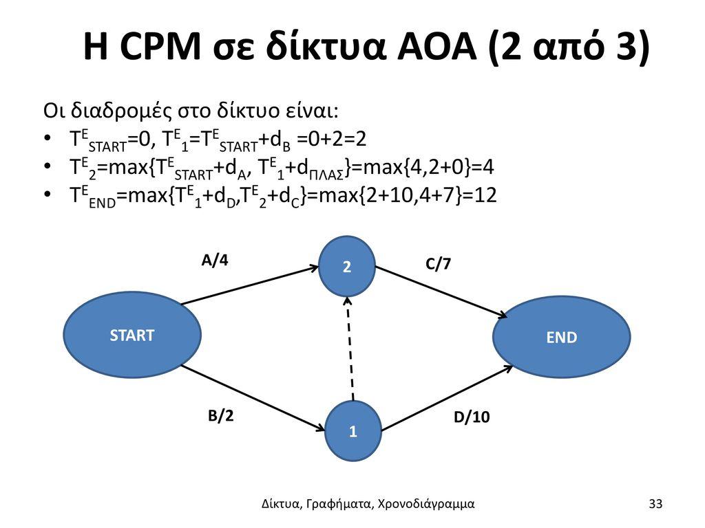 Η CPM σε δίκτυα AOA (2 από 3)