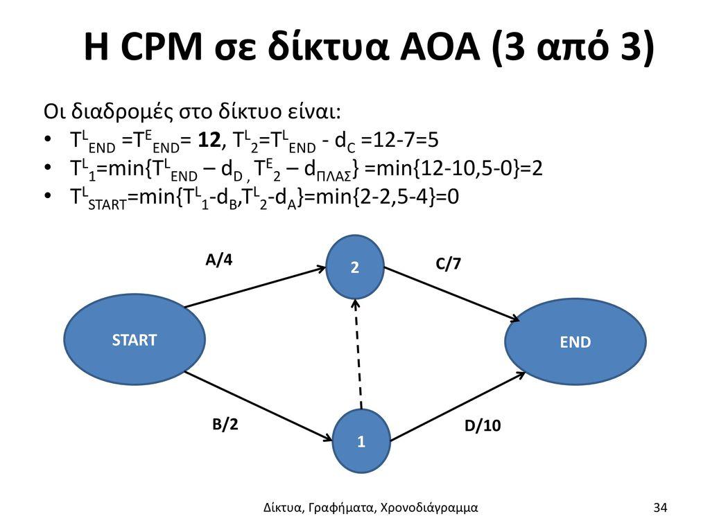 Η CPM σε δίκτυα AOA (3 από 3)