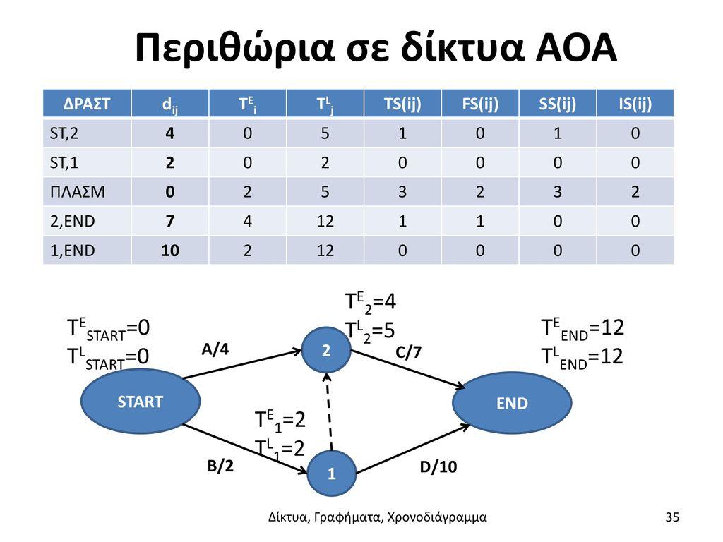 Περιθώρια σε δίκτυα AOA