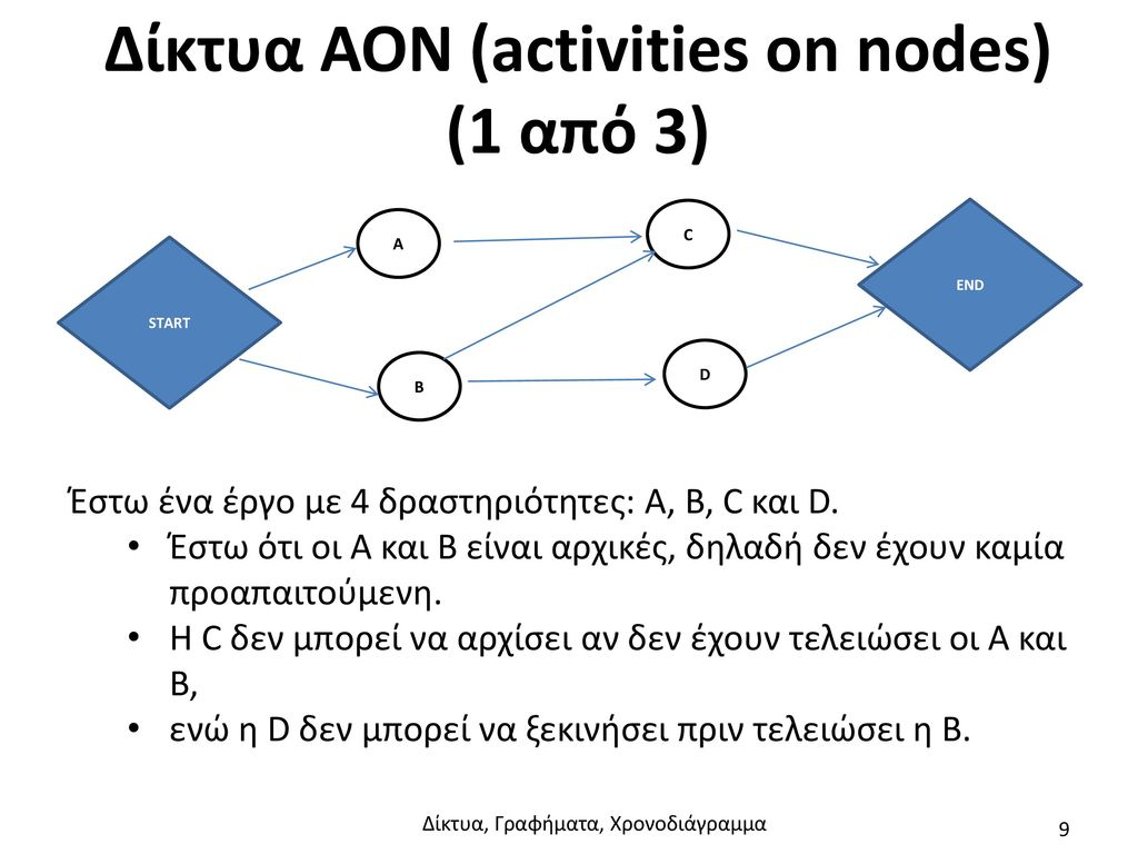 Δίκτυα AON (activities on nodes) (1 από 3)