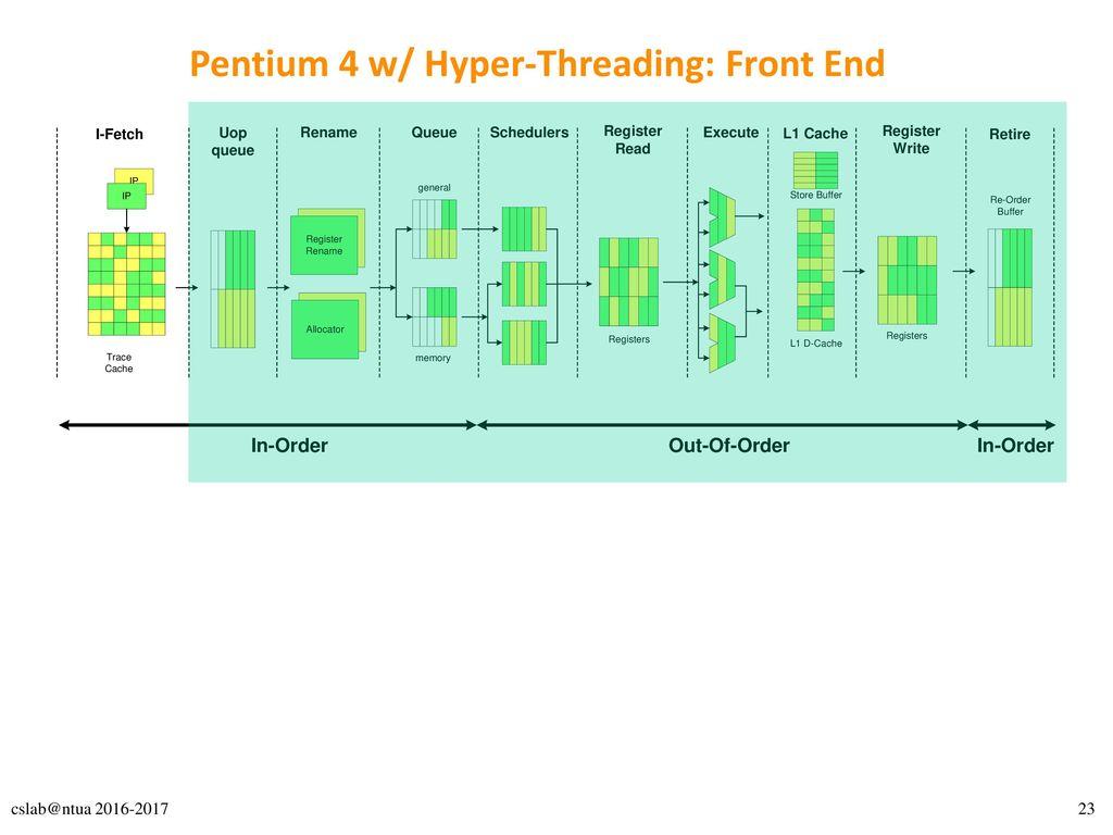 Pentium 4 w/ Hyper-Threading: Front End