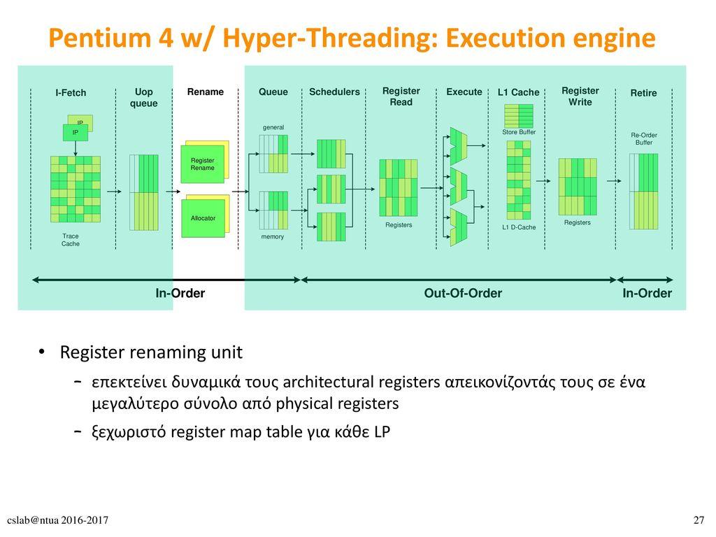 Pentium 4 w/ Hyper-Threading: Execution engine