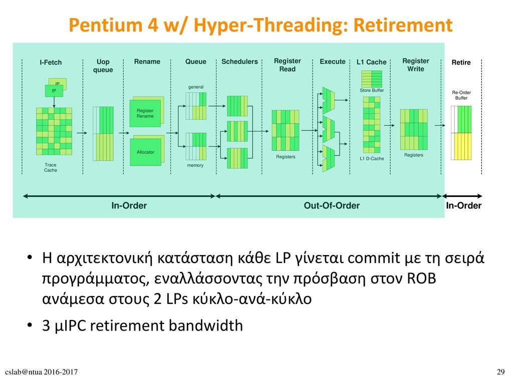 Pentium 4 w/ Hyper-Threading: Retirement