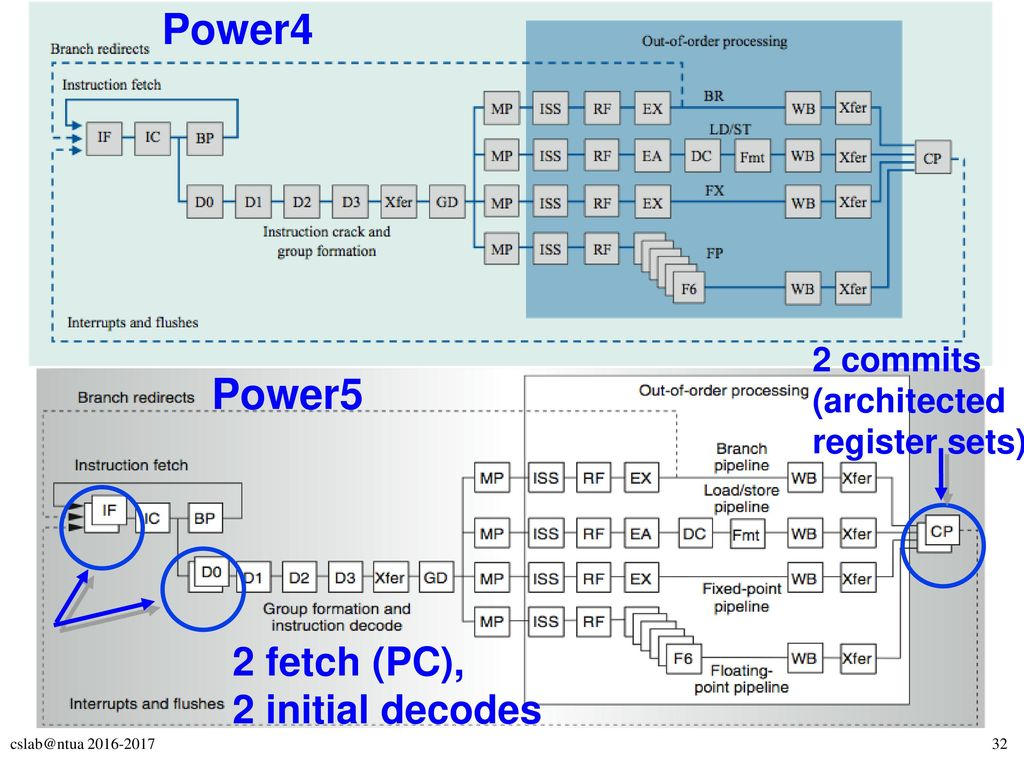Power4 Power5 2 fetch (PC), 2 initial decodes
