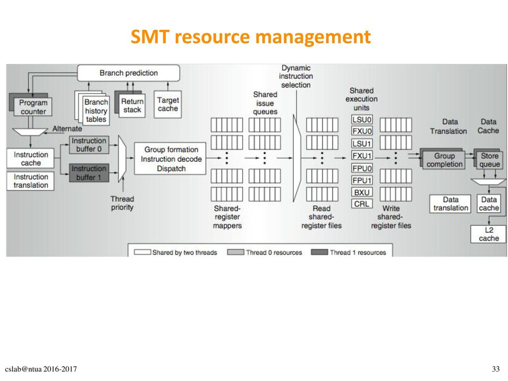 SMT resource management